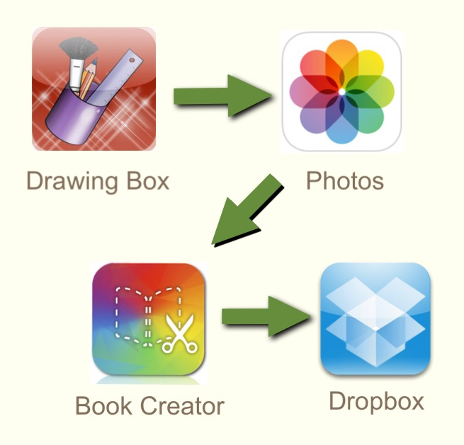 Apps used to create and publish the class book.