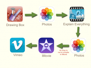 EE to video to vimeo