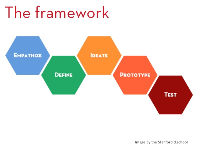 DT framework from d.school