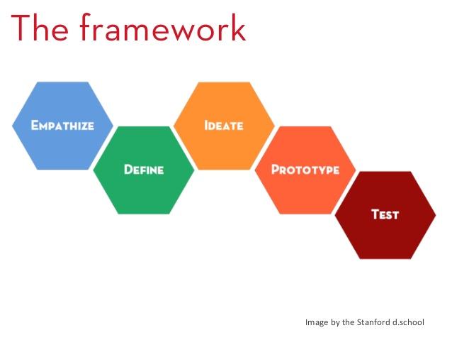 DT framework from d.school